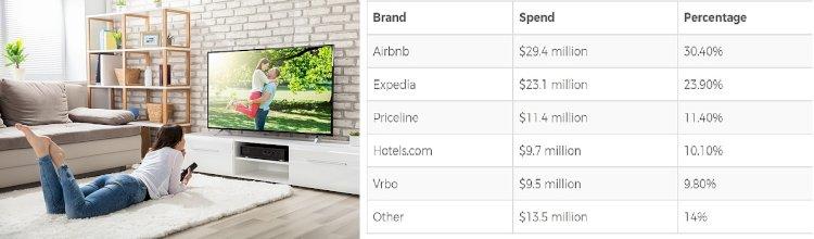 Seyahat Acenteleri Amerika'da, TV Reklamlarıyla Devleşiyor