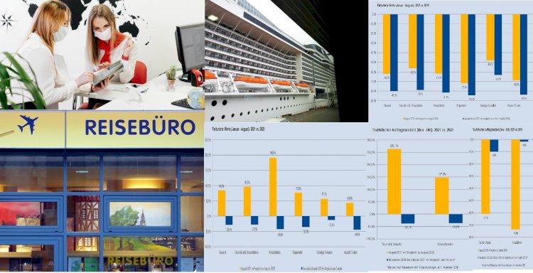Avrupa Pazarı Ağustos 2019 ile 2020 ve 2021 Rezervasyon Karşılaştırması